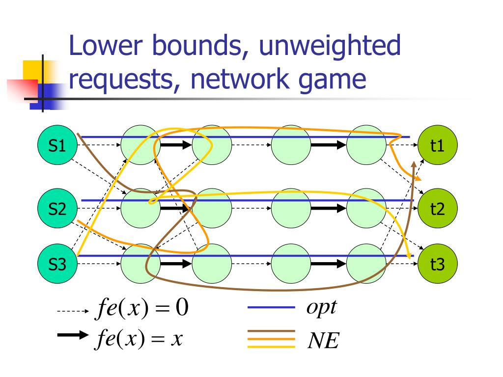 Lower bounds, unweighted requests, network game