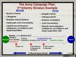 the army campaign plan 3 rd infantry division example