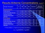 results airborne concentrations mg m 3
