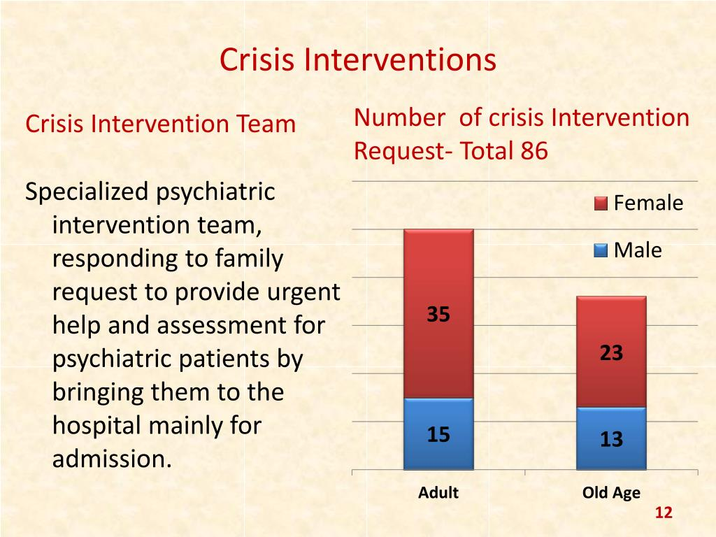 crisis interviention With every phone call, text, or chat, we're there through prevention, intervention and post-intervention services, the crisis intervention center, inc strives to reduce emotional distress, raise hope, save lives, and improve outcomes in communities through the utilization of crisis intervention and traumatic loss services.