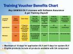 training voucher benefits chart