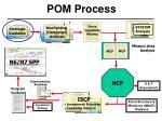 pom process