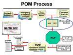 pom process11