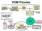 pom process15