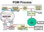 pom process18