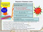 response of immune system