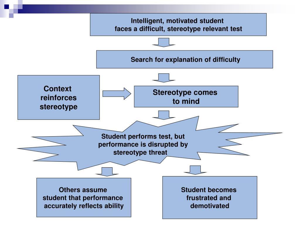 Intelligent, motivated student