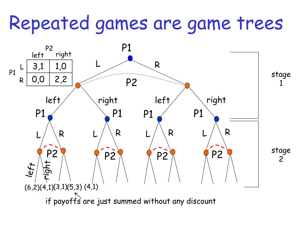 Repeated games are game trees