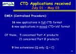 ctd applications received july 01 may 03