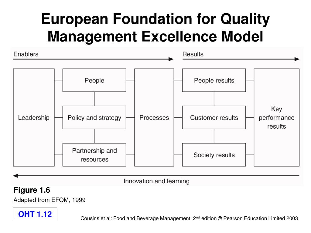 European Foundation for Quality Management Excellence Model