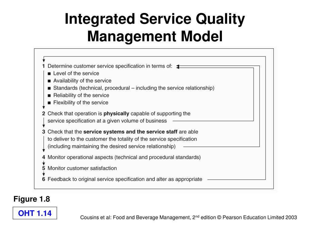 Integrated Service Quality