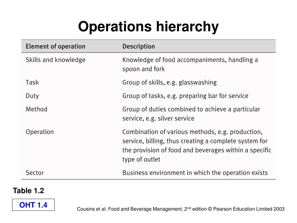 Operations hierarchy