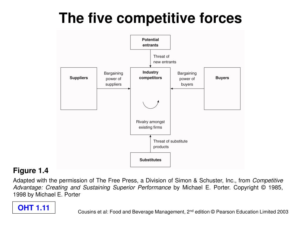 The five competitive forces