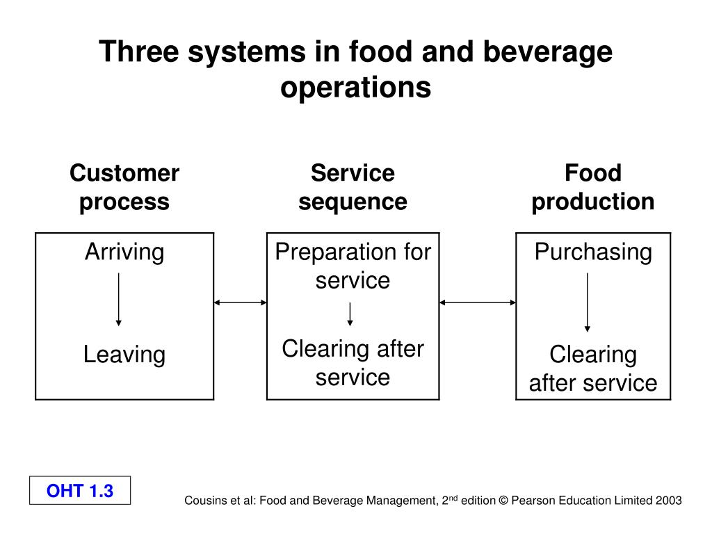 operational and economic characteristics of food and beverage operations Hotel industry terms to know is sponsored by the an overall economy by giving persons and only operations, (ie, without food-and-beverage.