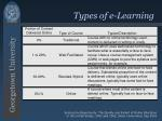types of e learning54