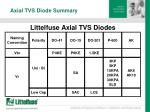 axial tvs diode summary