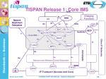 tispan release 1 core ims
