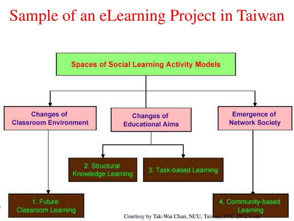 Sample of an eLearning Project in Taiwan