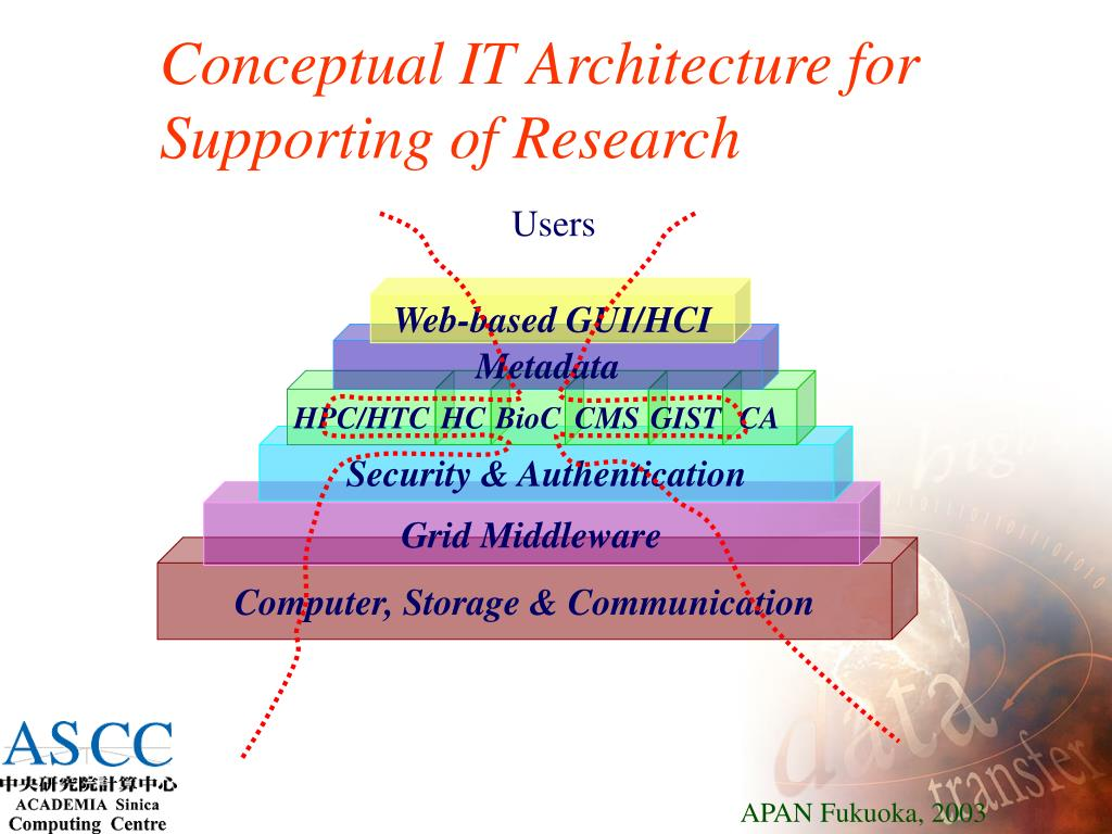 Conceptual IT Architecture for Supporting of Research
