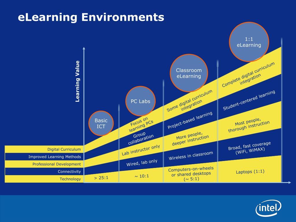 eLearning Environments