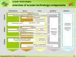overview of ecosan technology components