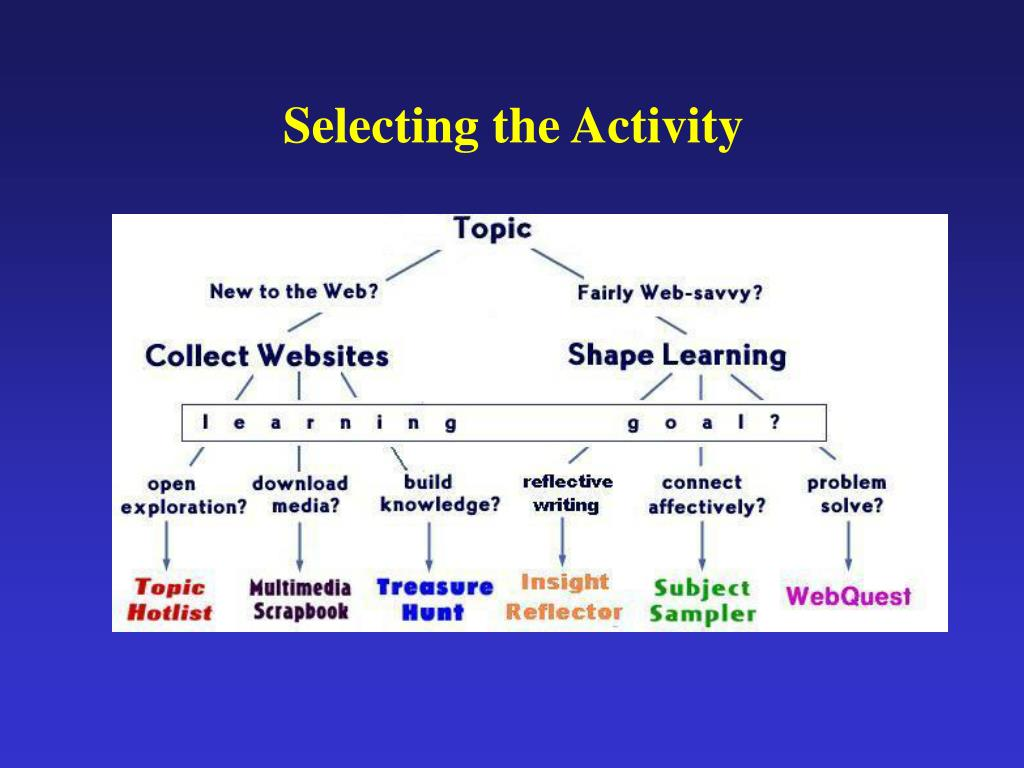 Selecting the Activity