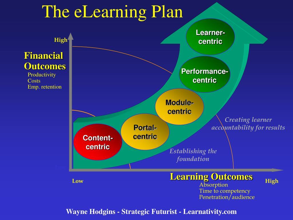 Learner-