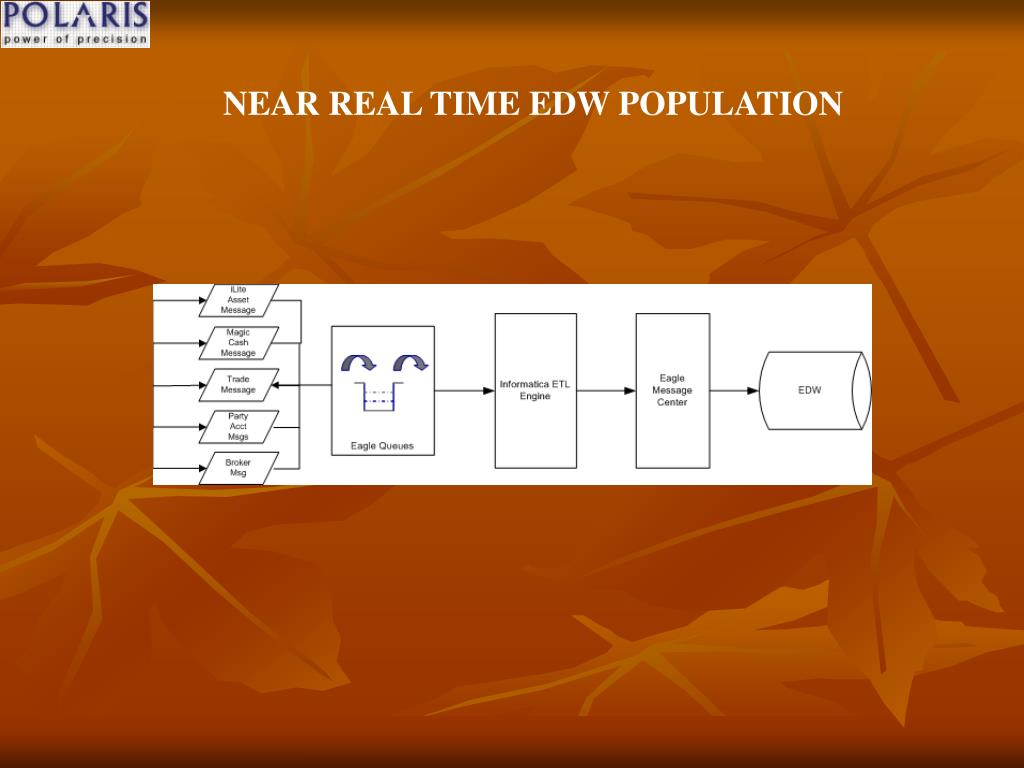 NEAR REAL TIME EDW POPULATION