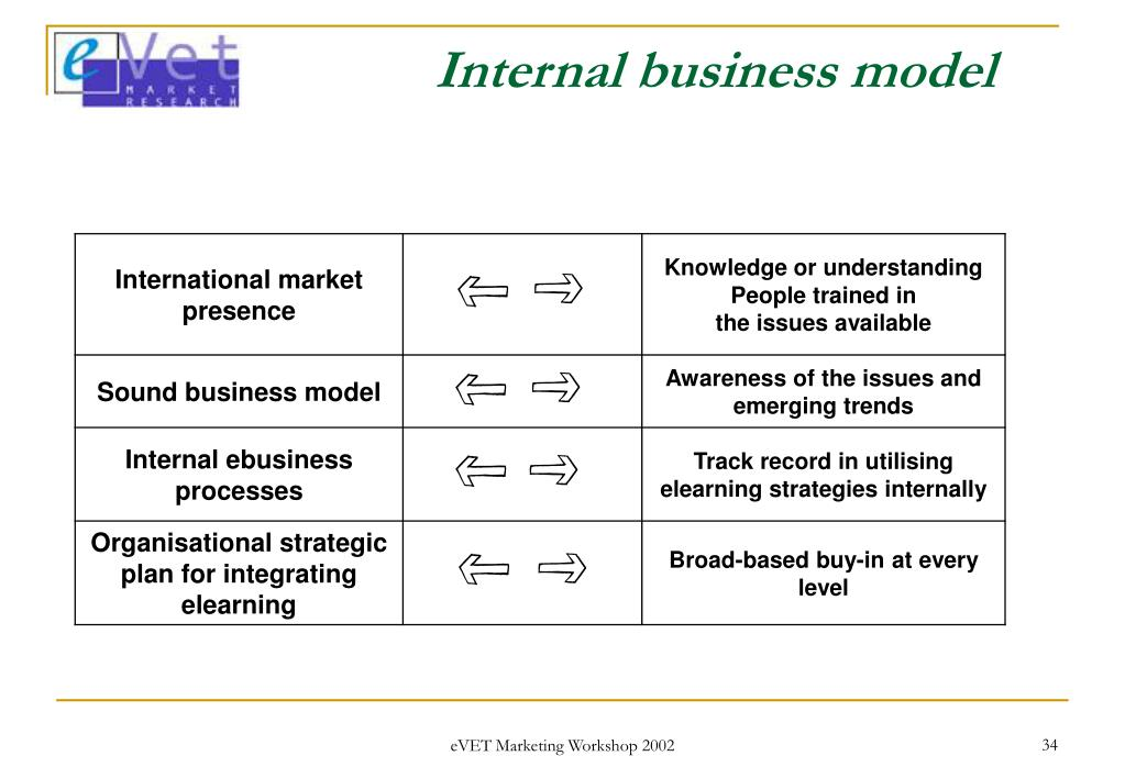 Internal business model