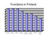 functions in finland
