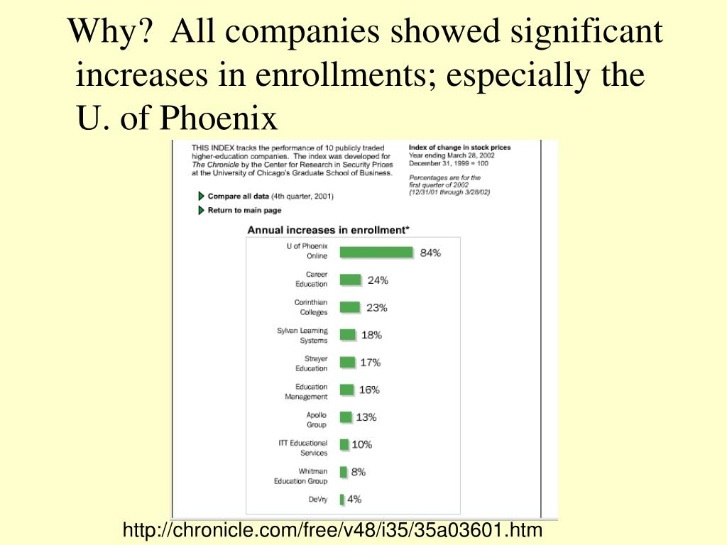 Why?  All companies showed significant
