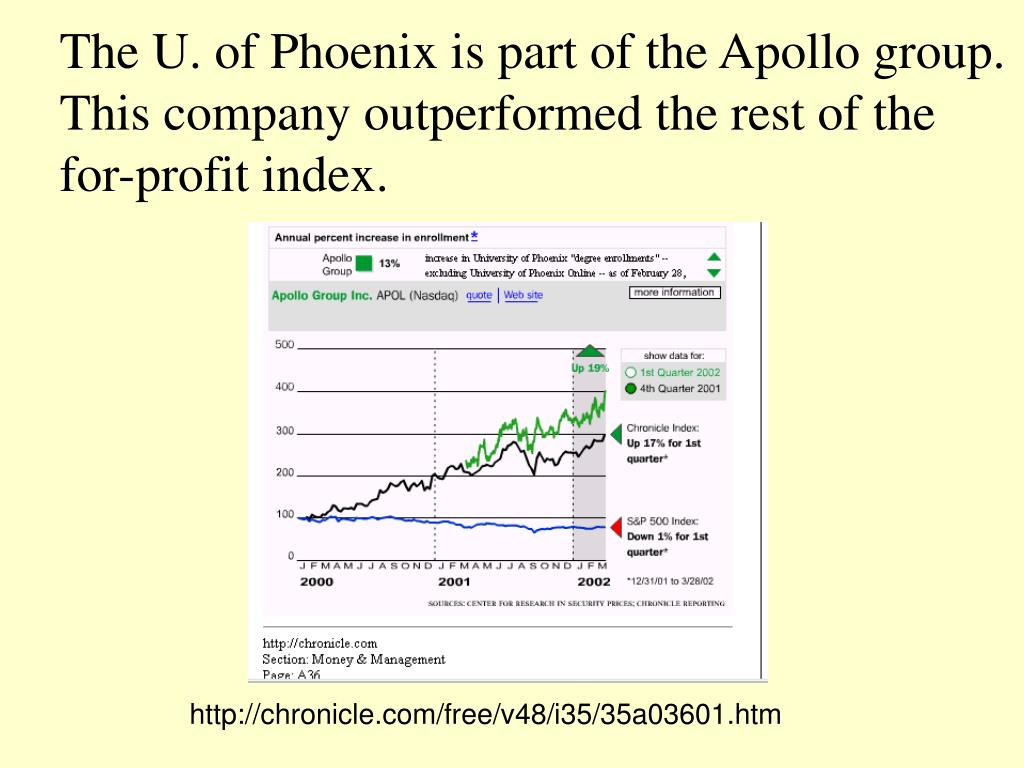 The U. of Phoenix is part of the Apollo group.