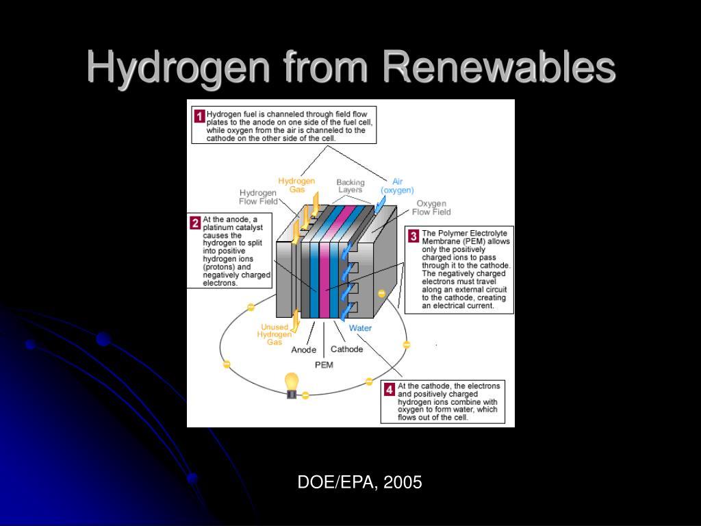 Hydrogen from Renewables