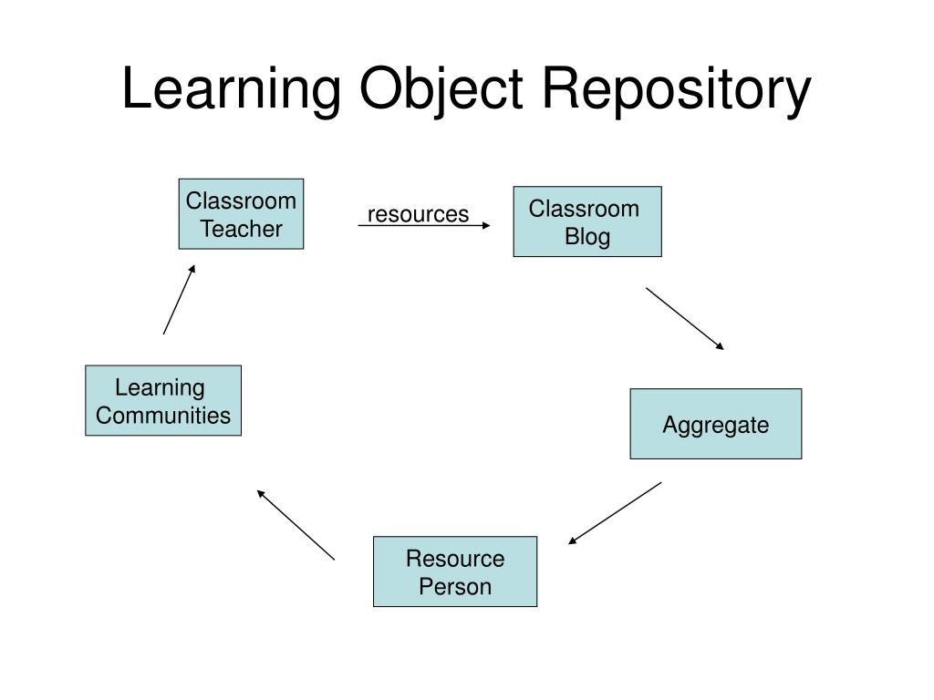 Learning Object Repository