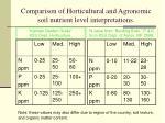 comparison of horticultural and agronomic soil nutrient level interpretations
