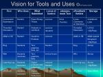 vision for tools and uses ra ranker 2009