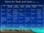 vision for tools and uses ra ranker 200912