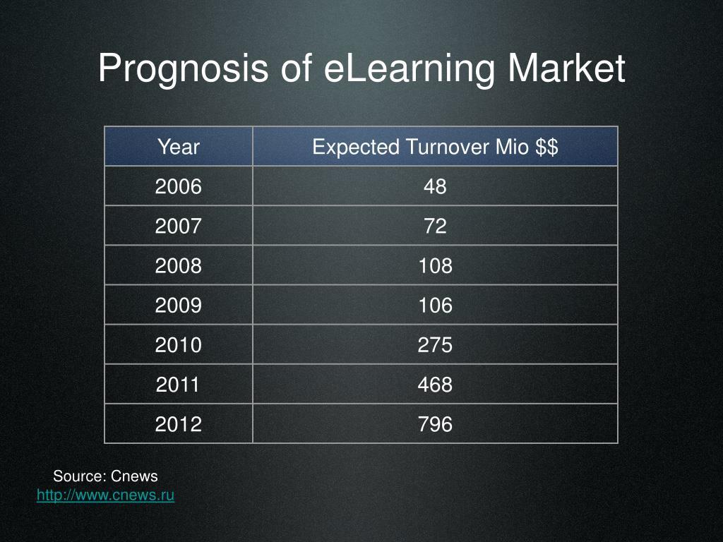 Prognosis of eLearning Market