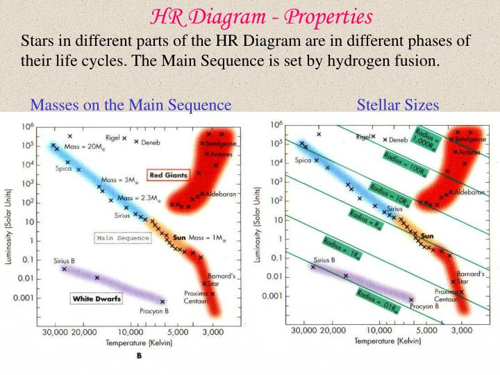ppt the hertzsprung russell diagram powerpoint. Black Bedroom Furniture Sets. Home Design Ideas