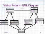 visitor pattern uml diagram