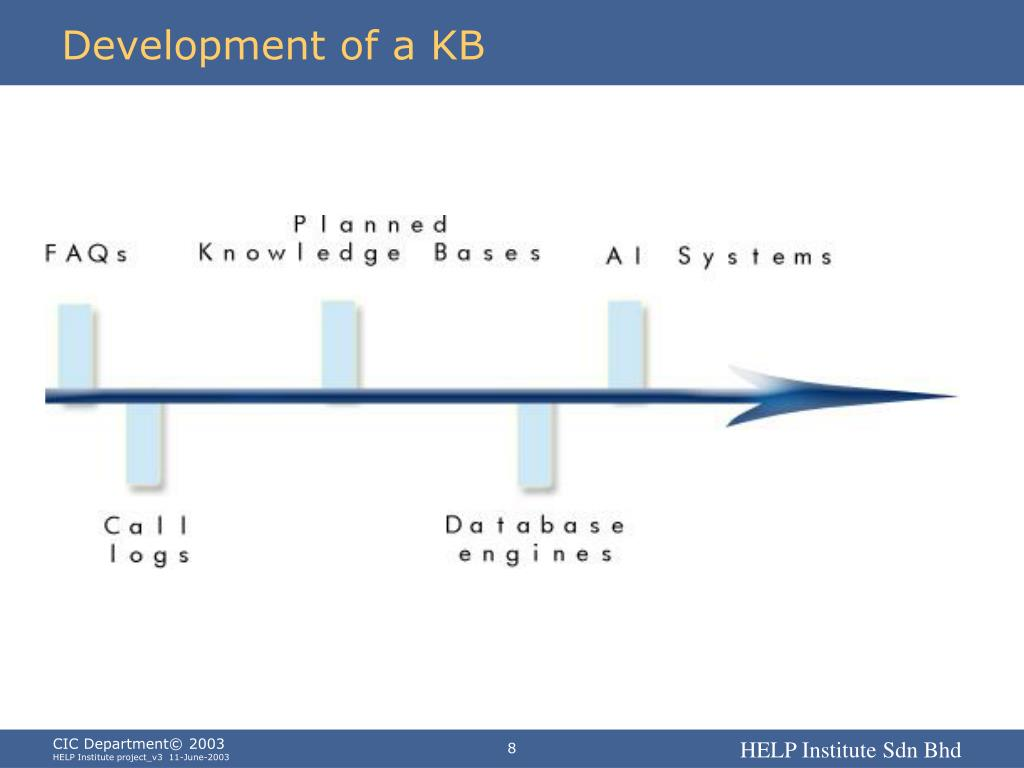 Development of a KB