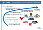 mol group first mover in the regional downstream consolidation