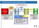 petrochemical value chain structure