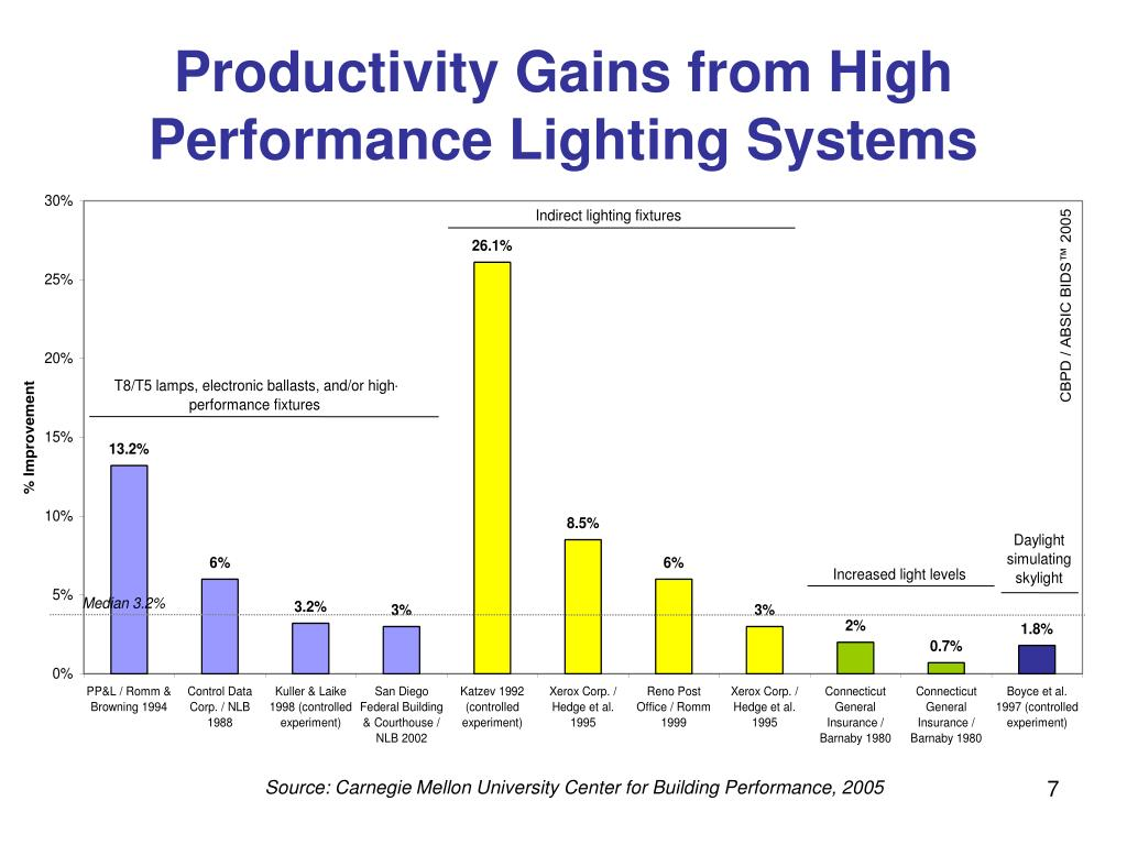 Productivity Gains from High Performance Lighting Systems