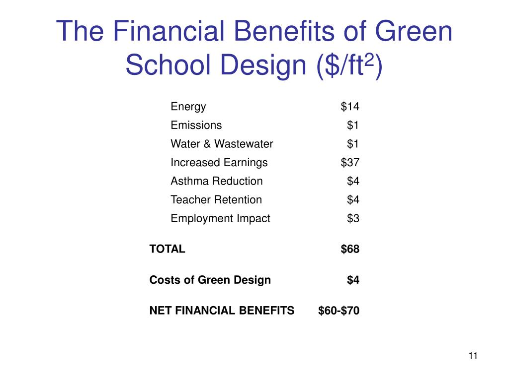 The Financial Benefits of Green School Design ($/ft