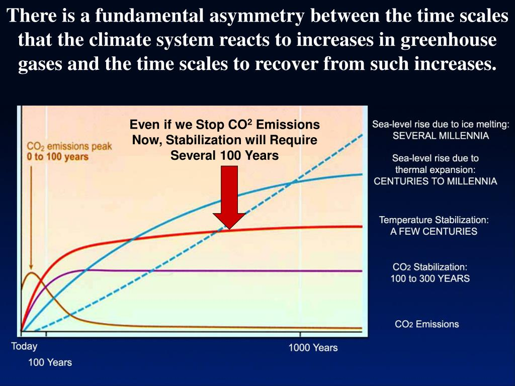 There is a fundamental asymmetry between the time scales that the climate system reacts to increases in greenhouse gases and the time scales to recover from such increases.