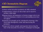 ci chromaticity diagram20