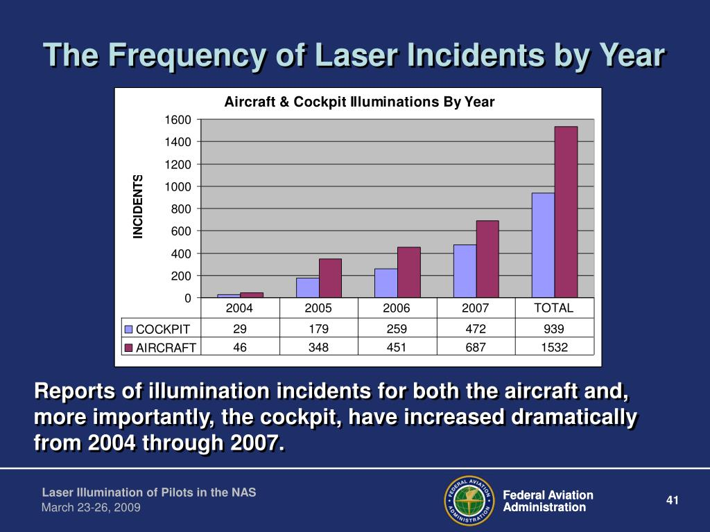 The Frequency of Laser Incidents by Year