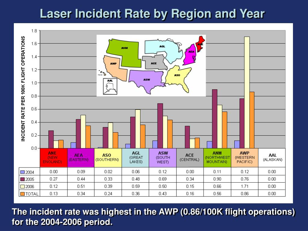 Laser Incident Rate by Region and Year