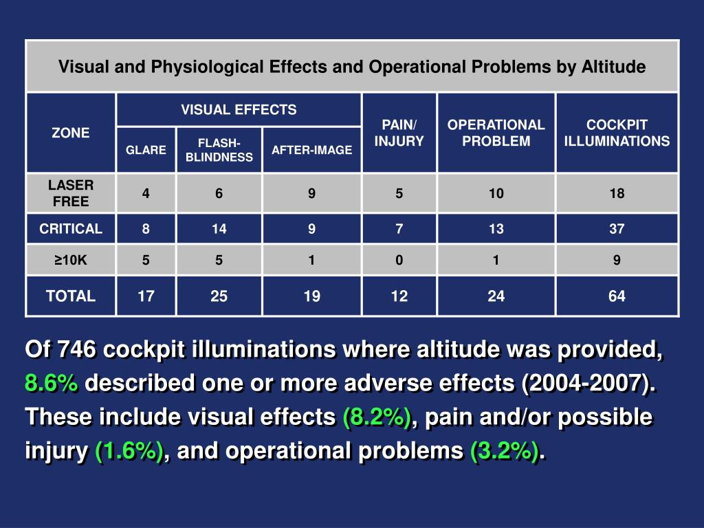Visual and Physiological Effects and Operational Problems by Altitude